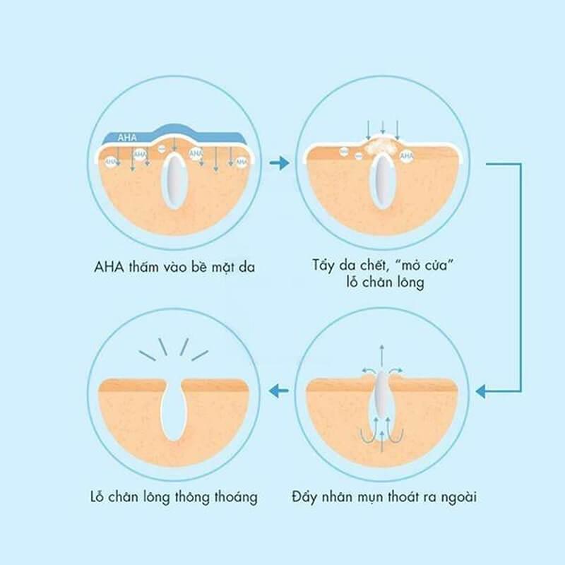 AHA là hoạt chất có chức năng tẩy tế bào chết cho da